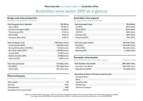 australian wine sector at a glance
